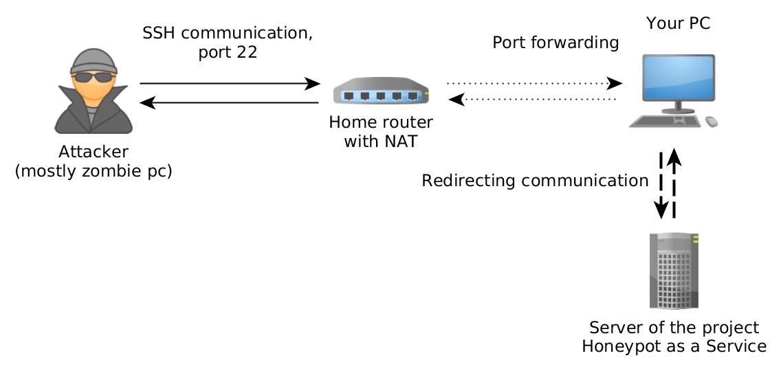 Honeypot as a Service - Proxy